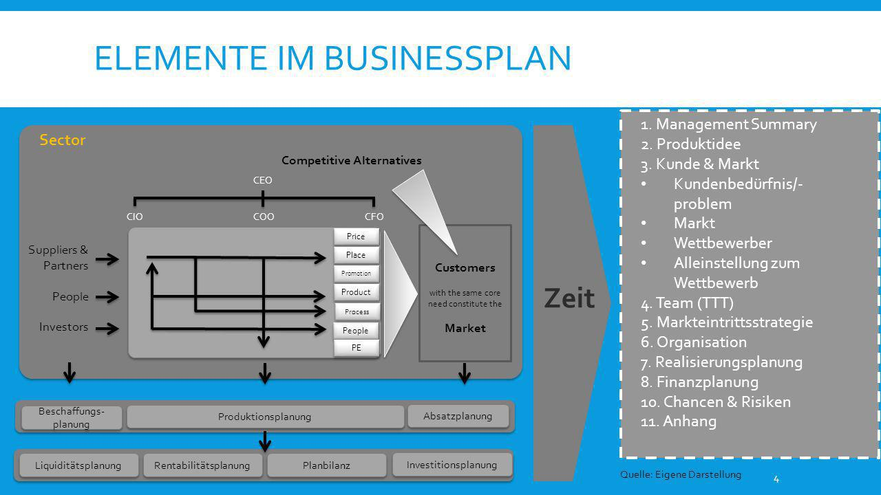 ELEMENTE IM BUSINESSPLAN 4 Sector Suppliers & Partners People Investors Competitive Alternatives Customers with the same core need constitute the Mark