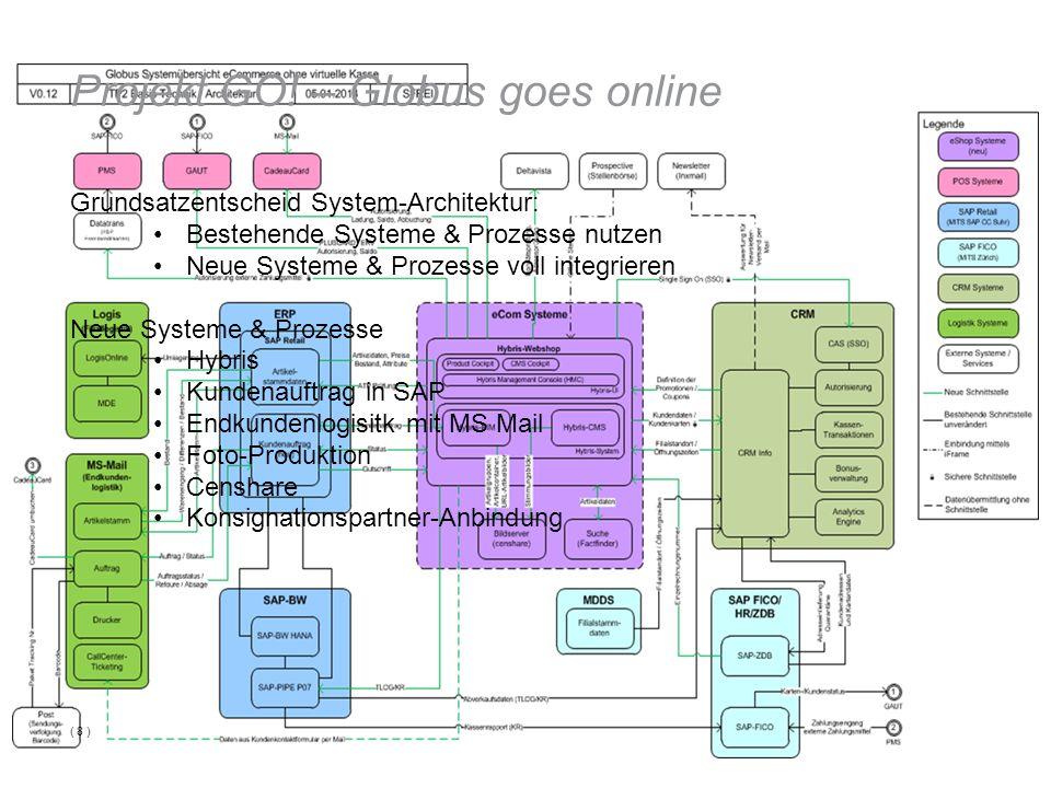 Projekt GO! – Globus goes online Grundsatzentscheid System-Architektur: Bestehende Systeme & Prozesse nutzen Neue Systeme & Prozesse voll integrieren