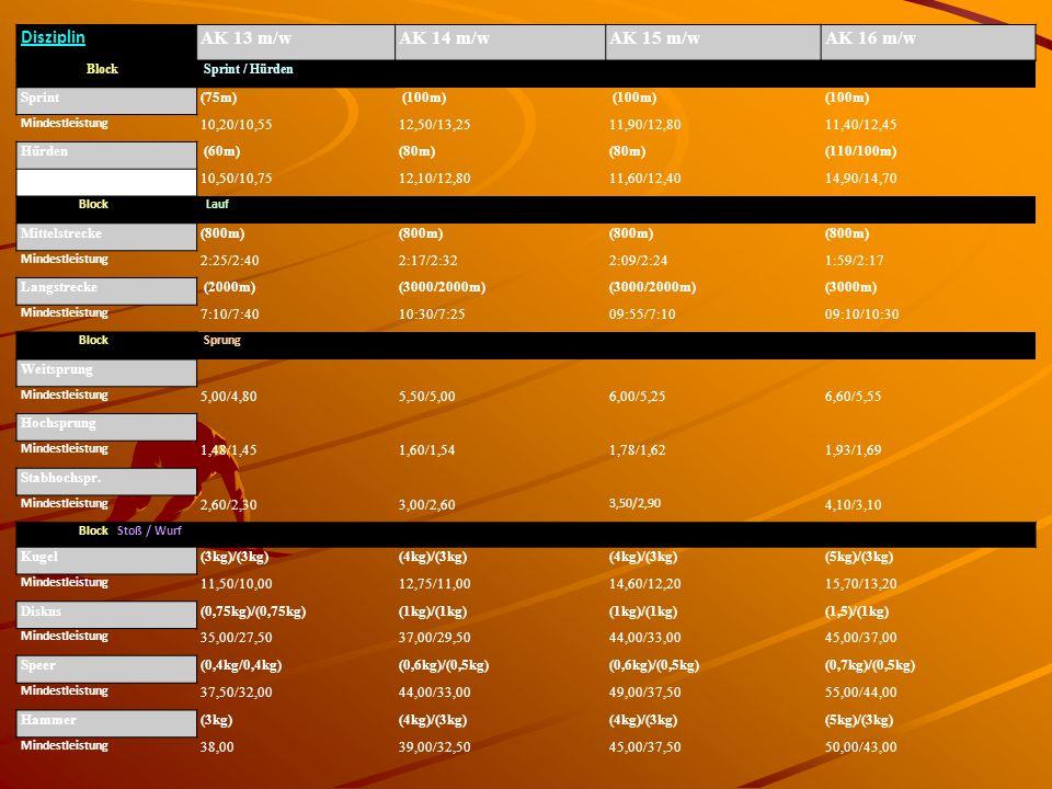 Disziplin AK 13 m/wAK 14 m/wAK 15 m/wAK 16 m/w Block Sprint / Hürden Sprint(75m) (100m) Mindestleistung 10,20/10,5512,50/13,2511,90/12,8011,40/12,45 H