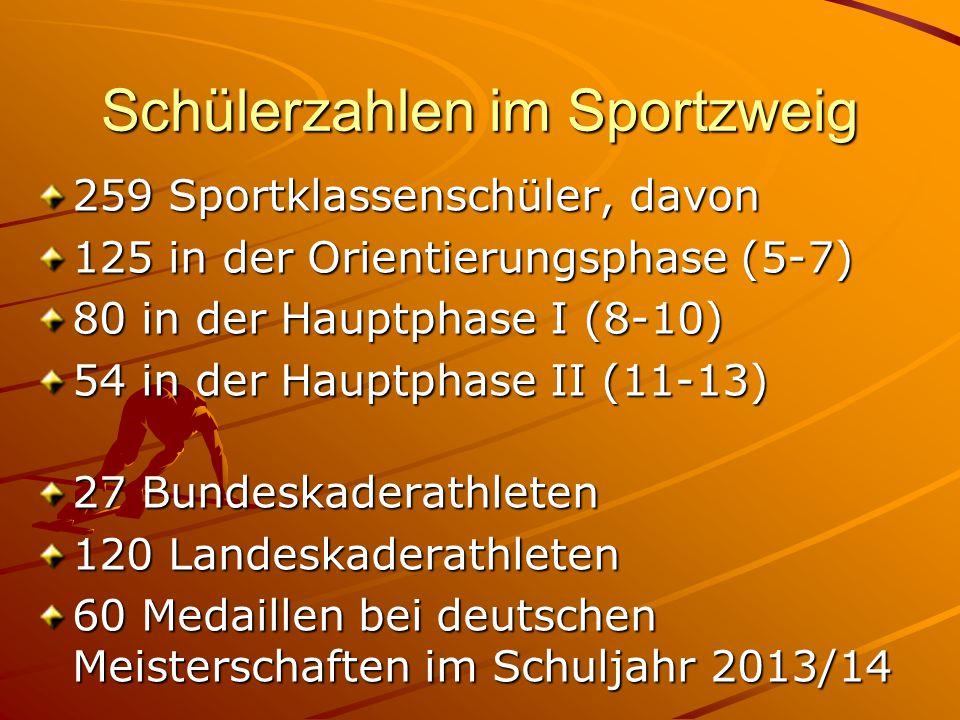 Schülerzahlen im Sportzweig 259 Sportklassenschüler, davon 125 in der Orientierungsphase (5-7) 80 in der Hauptphase I (8-10) 54 in der Hauptphase II (