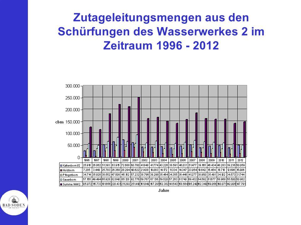 Zutageleitungsmengen aus den Schürfungen des Wasserwerkes 2 im Zeitraum 1996 - 2012
