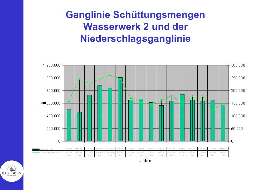 Ganglinie Schüttungsmengen Wasserwerk 2 und der Niederschlagsganglinie