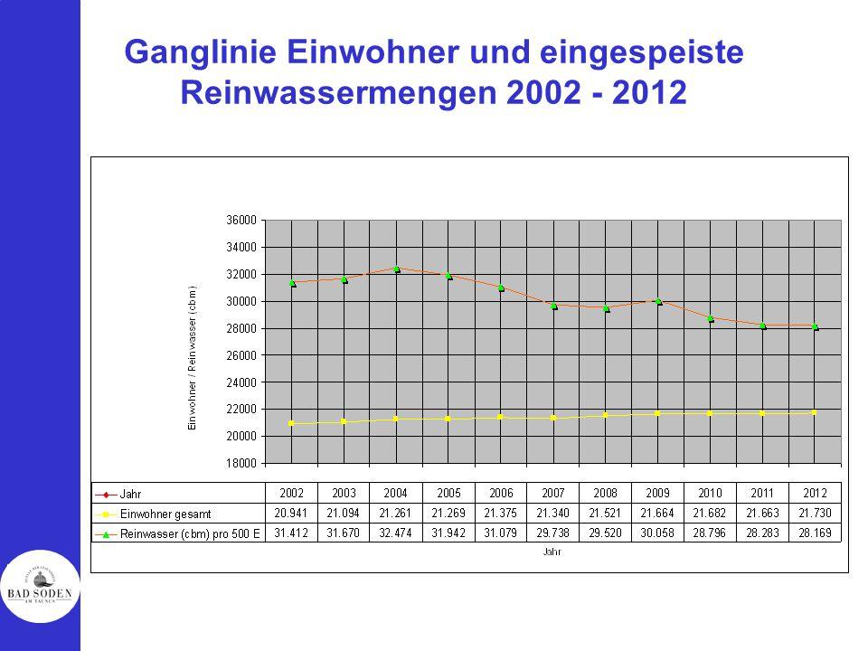 Ganglinie Einwohner und eingespeiste Reinwassermengen 2002 - 2012