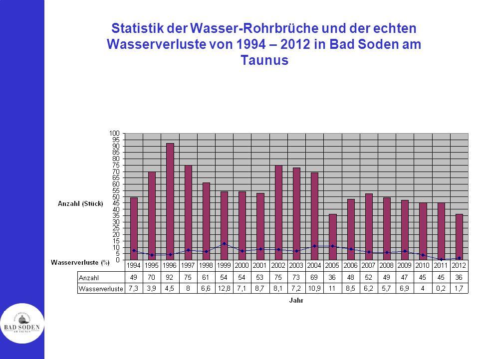 Statistik der Wasser-Rohrbrüche und der echten Wasserverluste von 1994 – 2012 in Bad Soden am Taunus