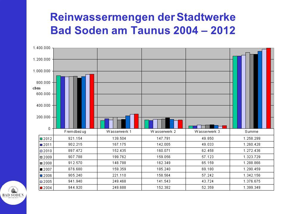 Reinwassermengen der Stadtwerke Bad Soden am Taunus 2004 – 2012
