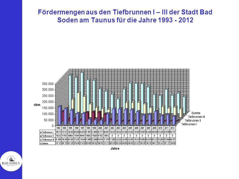 Fördermengen aus den Tiefbrunnen I – III der Stadt Bad Soden am Taunus für die Jahre 1993 - 2012