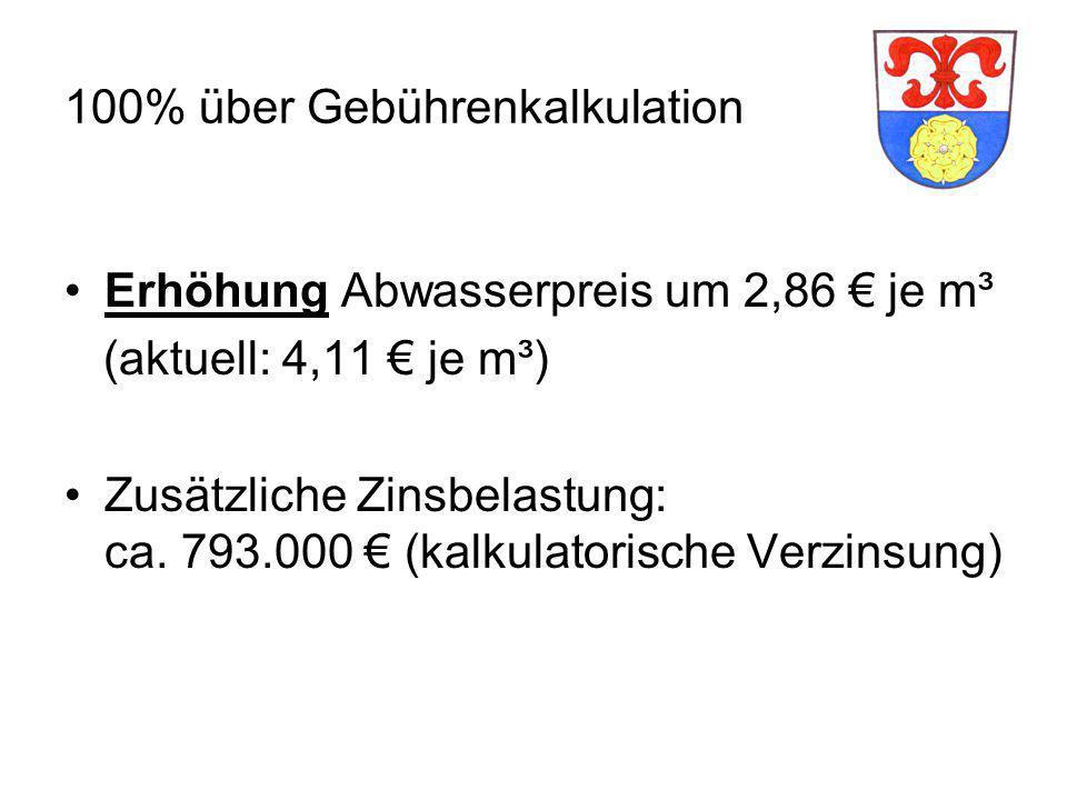 100% über Gebührenkalkulation Erhöhung Abwasserpreis um 2,86 € je m³ (aktuell: 4,11 € je m³) Zusätzliche Zinsbelastung: ca.