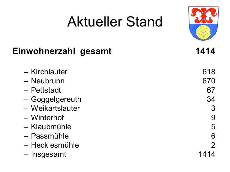Aktueller Stand Einwohnerzahl gesamt 1414 –Kirchlauter618 –Neubrunn670 –Pettstadt67 –Goggelgereuth 34 –Weikartslauter 3 –Winterhof 9 –Klaubmühle 5 –Pa