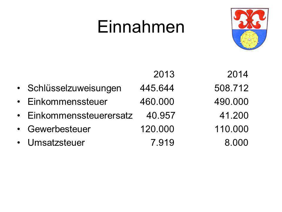 Einnahmen 2013 2014 Schlüsselzuweisungen 445.644508.712 Einkommenssteuer 460.000490.000 Einkommenssteuerersatz 40.957 41.200 Gewerbesteuer 120.000110.000 Umsatzsteuer 7.919 8.000
