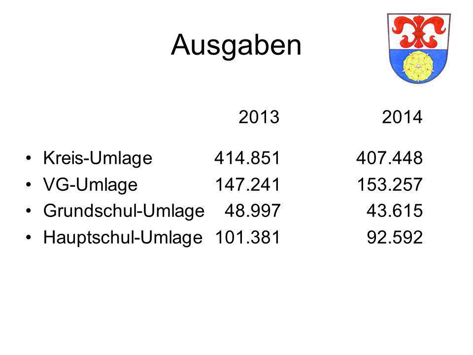 Kläranlage Kirchlauter Aktueller Ausgabenstand: 574.894 €.