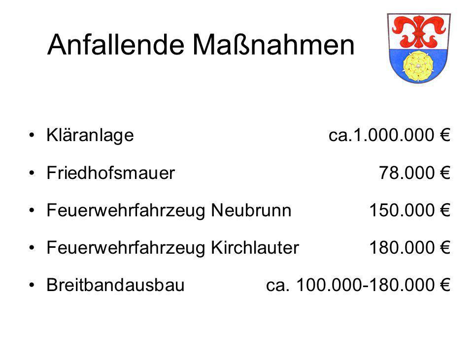 Anfallende Maßnahmen Kläranlageca.1.000.000 € Friedhofsmauer78.000 € Feuerwehrfahrzeug Neubrunn150.000 € Feuerwehrfahrzeug Kirchlauter180.000 € Breitbandausbau ca.
