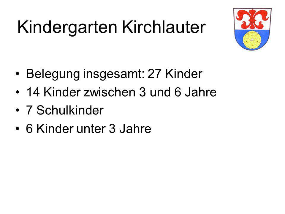 Kindergarten Kirchlauter Belegung insgesamt: 27 Kinder 14 Kinder zwischen 3 und 6 Jahre 7 Schulkinder 6 Kinder unter 3 Jahre