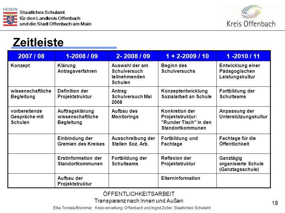 Staatliches Schulamt für den Landkreis Offenbach und die Stadt Offenbach am Main Elke Tomala-Brümmer, Kreisverwaltung Offenbach und Ingrid Zoller, Staatliches Schulamt 18 Zeitleiste ÖFFENTLICHKEITSARBEIT Transparenz nach Innen und Außen 2007 / 081-2008 / 092- 2008 / 091 + 2-2009 / 101 -2010 / 11 KonzeptKlärung Antragsverfahren Auswahl der am Schulversuch teilnehmenden Schulen Beginn des Schulversuchs Entwicklung einer Pädagogischen Leistungskultur wissenschaftliche Begleitung Definition der Projektstruktur Antrag Schulversuch Mai 2008 Konzeptentwicklung Sozialarbeit an Schule Fortbildung der Schulteams vorbereitende Gespräche mit Schulen Auftragsklärung wissenschaftliche Begleitung Aufbau des Monitorings Konkretion der Projektstruktur: Runder Tisch in den Standortkommunen Anpassung der Unterstützungskultur Einbindung der Gremien des Kreises Ausschreibung der Stellen Soz.
