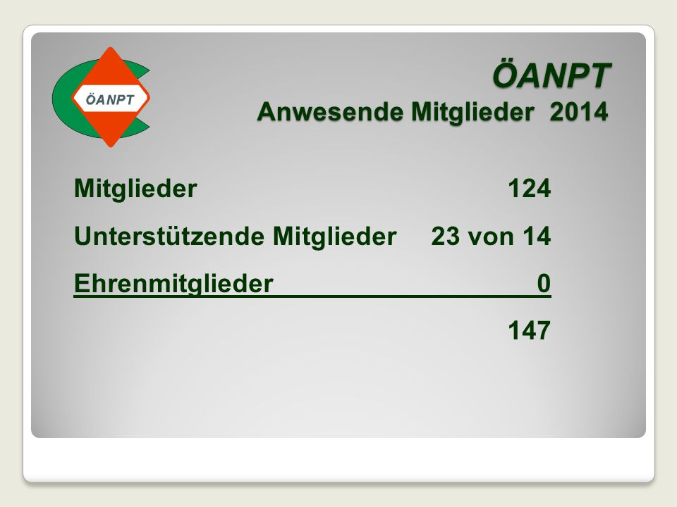 ÖANPT Anwesende Mitglieder 2014 Mitglieder124 Unterstützende Mitglieder23 von 14 Ehrenmitglieder0 147