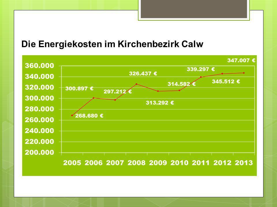 Die Energiekosten im Kirchenbezirk Calw