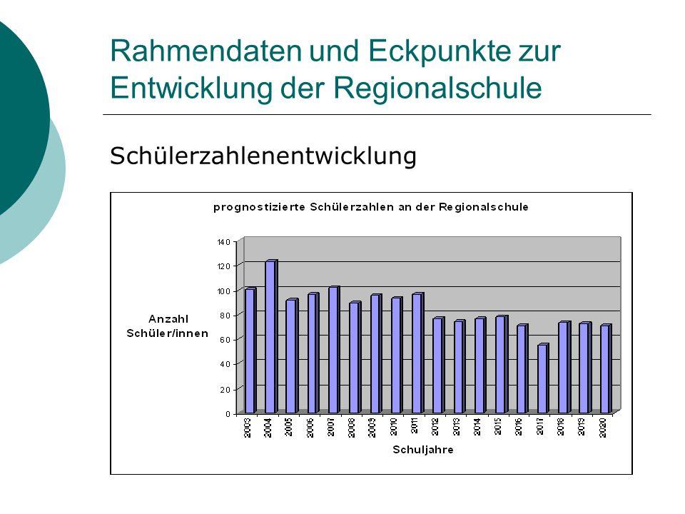 Rahmendaten und Eckpunkte zur Entwicklung der Regionalschule Schülerzahlenentwicklung