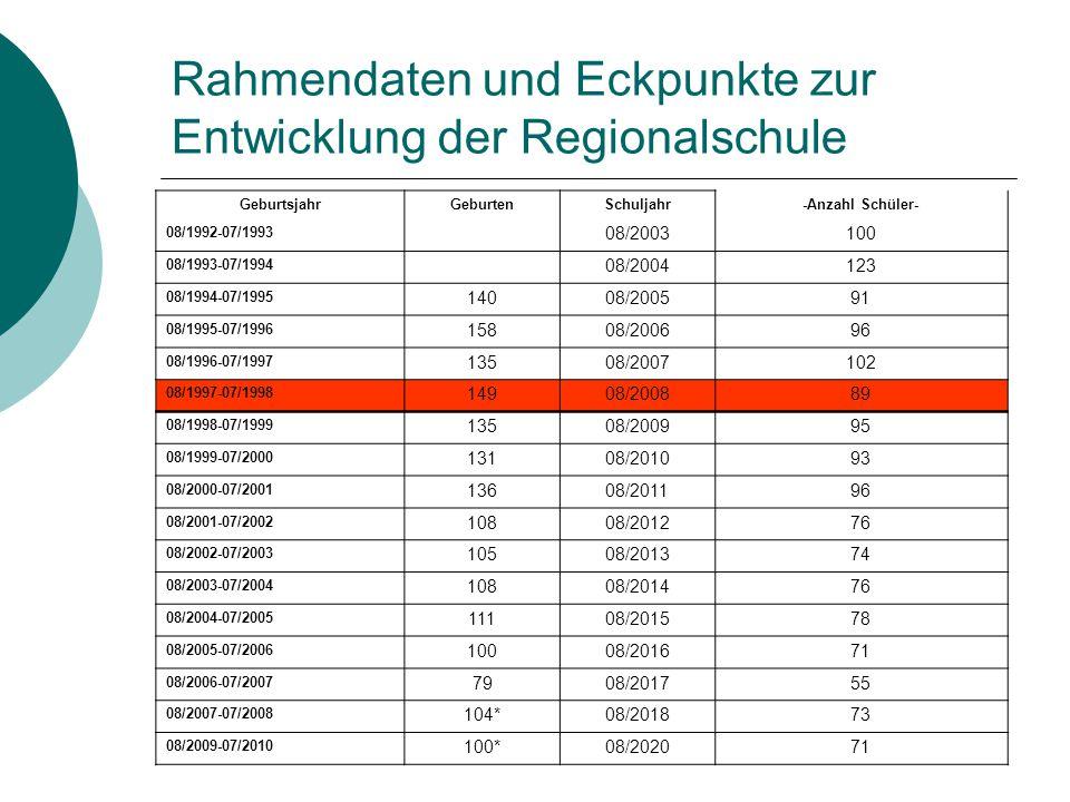 Rahmendaten und Eckpunkte zur Entwicklung der Regionalschule GeburtsjahrGeburtenSchuljahr-Anzahl Schüler- 08/1992-07/1993 08/2003100 08/1993-07/1994 0