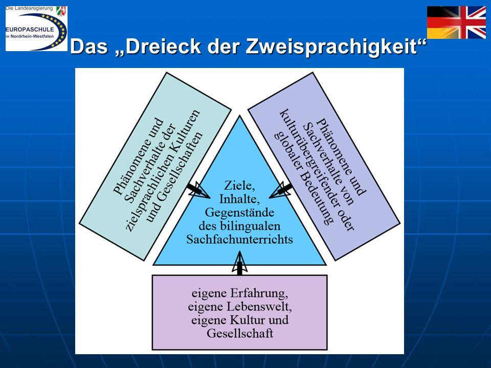 """Das """"Dreieck der Zweisprachigkeit Das """"Dreieck der Zweisprachigkeit"""