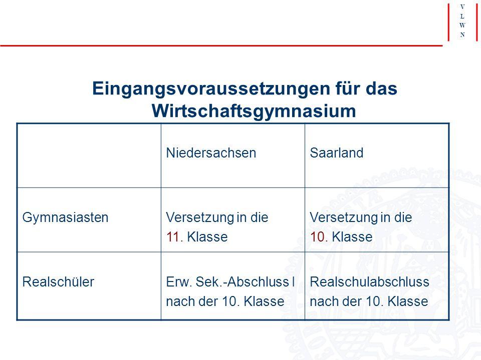V L W N Eingangsvoraussetzungen für das Wirtschaftsgymnasium NiedersachsenSaarland GymnasiastenVersetzung in die 11. Klasse Versetzung in die 10. Klas