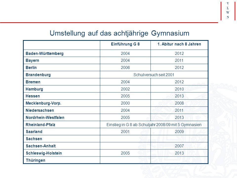 V L W N Umstellung auf das achtjährige Gymnasium Einführung G 81. Abitur nach 8 Jahren Baden-Württemberg20042012 Bayern20042011 Berlin20062012 Branden