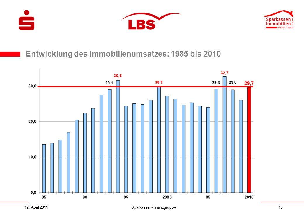Sparkassen-Finanzgruppe12. April 201110 Entwicklung des Immobilienumsatzes: 1985 bis 2010 12. April 2011