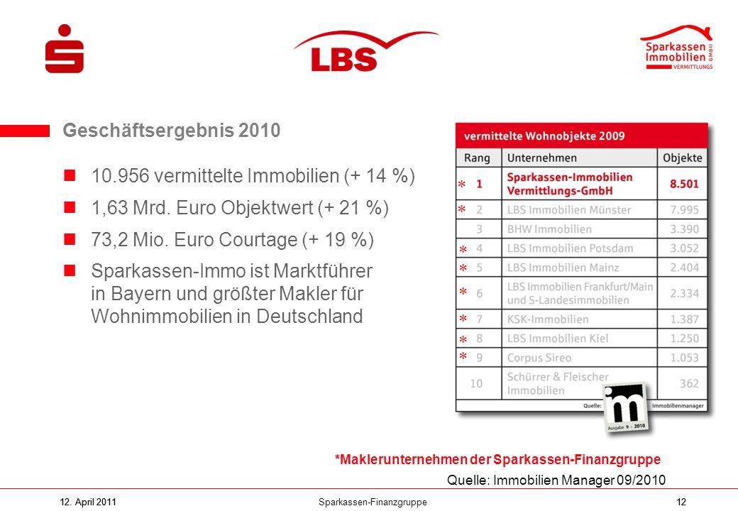 Sparkassen-Finanzgruppe12. April 201112 10.956 vermittelte Immobilien (+ 14 %) 1,63 Mrd. Euro Objektwert (+ 21 %) 73,2 Mio. Euro Courtage (+ 19 %) Spa