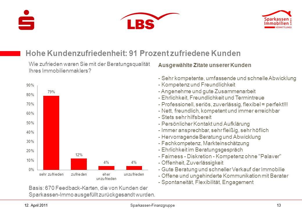 Sparkassen-Finanzgruppe12. April 201113 Hohe Kundenzufriedenheit: 91 Prozent zufriedene Kunden Basis: 670 Feedback-Karten, die von Kunden der Sparkass