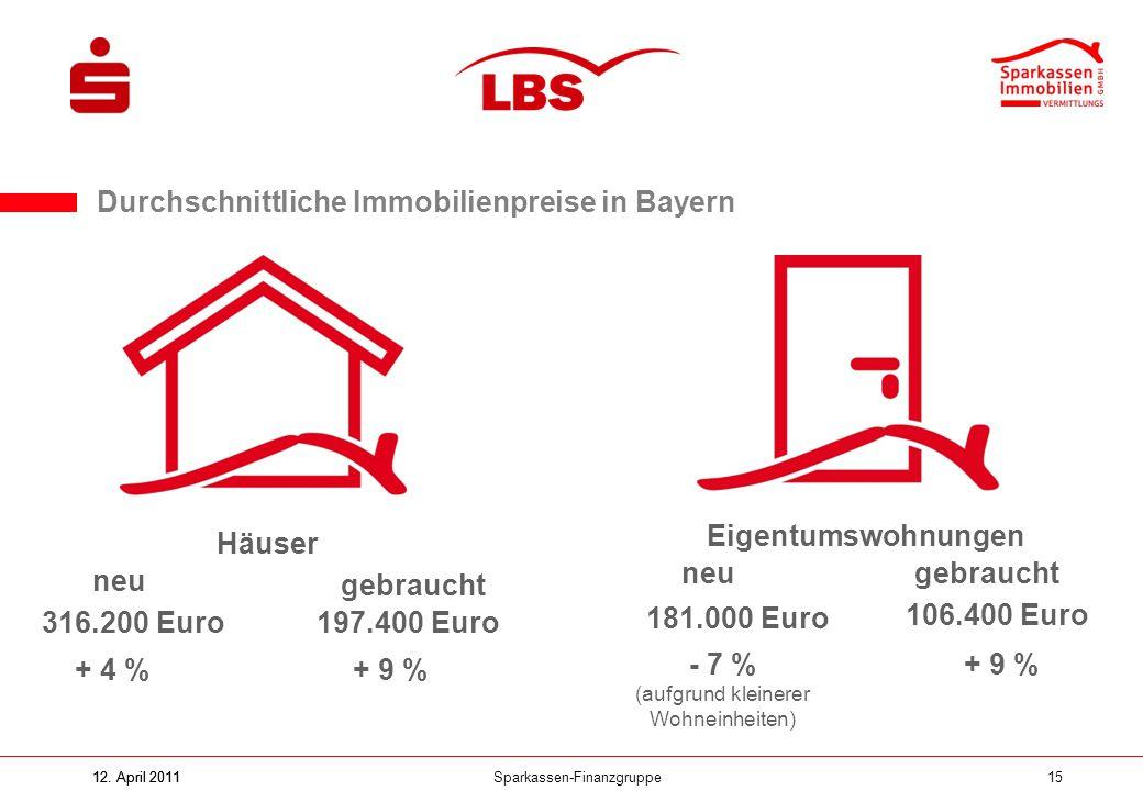 Sparkassen-Finanzgruppe12. April 201115 Durchschnittliche Immobilienpreise in Bayern Häuser Eigentumswohnungen neu gebraucht 316.200 Euro 106.400 Euro