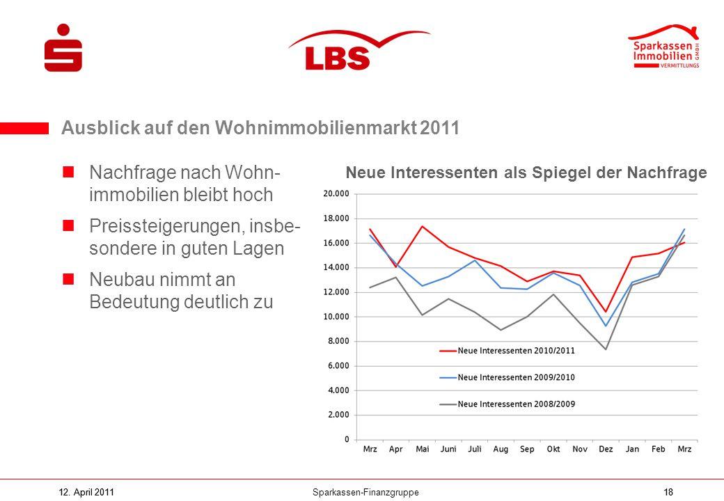 Sparkassen-Finanzgruppe12. April 20111812. April 201118 Nachfrage nach Wohn- immobilien bleibt hoch Preissteigerungen, insbe- sondere in guten Lagen N
