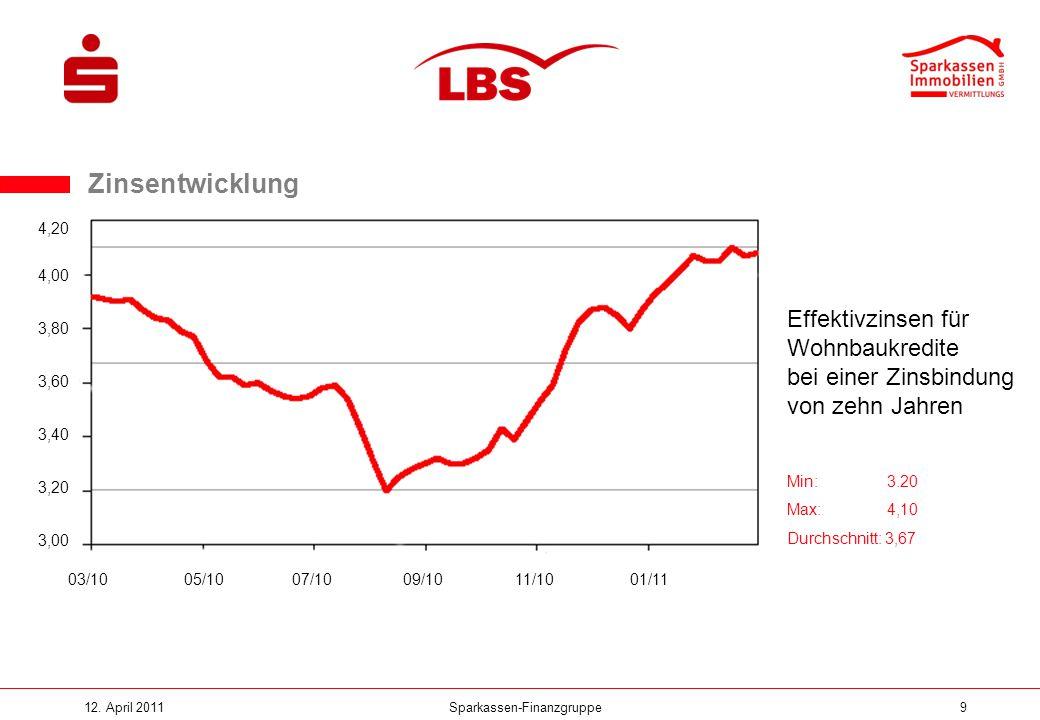 Sparkassen-Finanzgruppe12. April 20119 Zinsentwicklung Hypothekenzins eff. / 10 Jahre Zinsfestbindung (Durchschnitt) Min: 3.20 Max: 4,10 Durchschnitt: