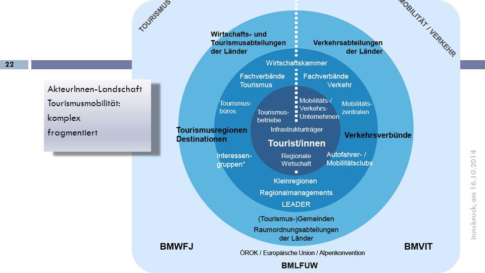 22 Innsbruck, am 16.10.2014 AkteurInnen-Landschaft Tourismusmobilität: komplex fragmentiert