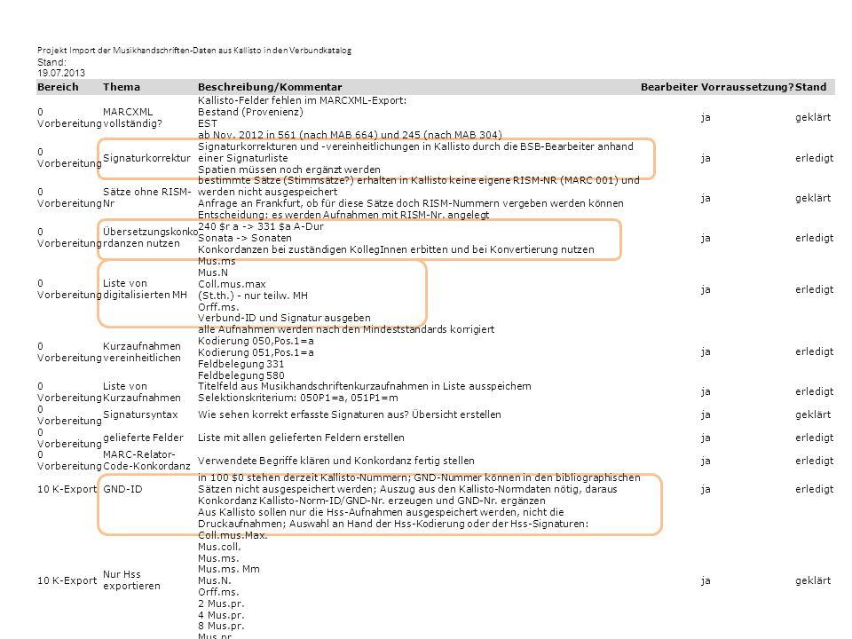 Projekt Import der Musikhandschriften-Daten aus Kallisto in den Verbundkatalog Stand: 19.07.2013 BereichThemaBeschreibung/KommentarBearbeiterVorraussetzung?Stand 0 Vorbereitung MARCXML vollständig.