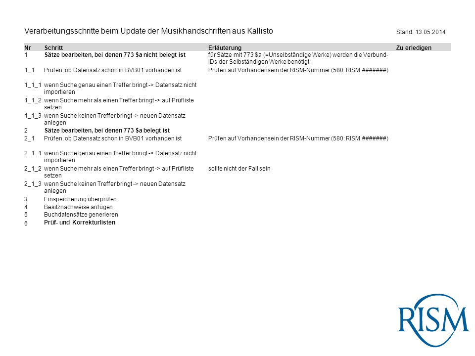 Verarbeitungsschritte beim Update der Musikhandschriften aus Kallisto Stand: 13.05.2014 NrSchrittErläuterungZu erledigen 1Sätze bearbeiten, bei denen 773 $a nicht belegt istfür Sätze mit 773 $a (=Unselbständige Werke) werden die Verbund- IDs der Selbständigen Werke benötigt 1_1Prüfen, ob Datensatz schon in BVB01 vorhanden istPrüfen auf Vorhandensein der RISM-Nummer (580: RISM #######) 1_1_1wenn Suche genau einen Treffer bringt -> Datensatz nicht importieren 1_1_2wenn Suche mehr als einen Treffer bringt -> auf Prüfliste setzen 1_1_3wenn Suche keinen Treffer bringt -> neuen Datensatz anlegen 2Sätze bearbeiten, bei denen 773 $a belegt ist 2_1Prüfen, ob Datensatz schon in BVB01 vorhanden istPrüfen auf Vorhandensein der RISM-Nummer (580: RISM #######) 2_1_1wenn Suche genau einen Treffer bringt -> Datensatz nicht importieren 2_1_2wenn Suche mehr als einen Treffer bringt -> auf Prüfliste setzen sollte nicht der Fall sein 2_1_3wenn Suche keinen Treffer bringt -> neuen Datensatz anlegen 3Einspeicherung überprüfen 4Besitznachweise anfügen 5Buchdatensätze generieren 6 Prüf- und Korrekturlisten