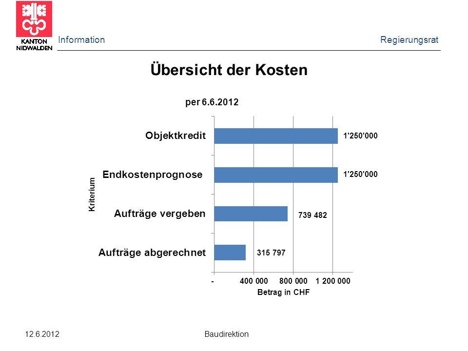 Information Regierungsrat 12.6.2012 Baudirektion Übersicht der Kosten per 6.6.2012