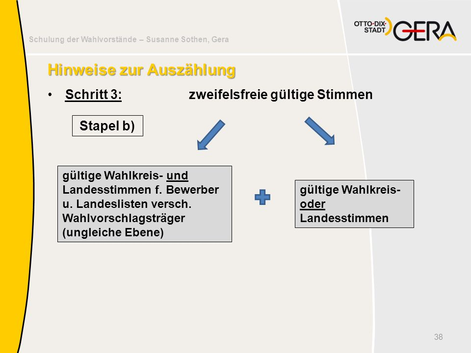 Schulung der Wahlvorstände – Susanne Sothen, Gera Hinweise zur Auszählung Schritt 3:zweifelsfreie gültige Stimmen 38 gültige Wahlkreis- und Landesstim