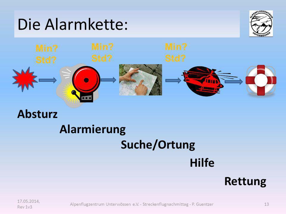 Die Alarmkette: Absturz Alarmierung Suche/Ortung Hilfe Rettung 17.05.2014, Rev 1v3 Alpenflugzentrum Unterwössen e.V. - Streckenflugnachmittag - P. Gue