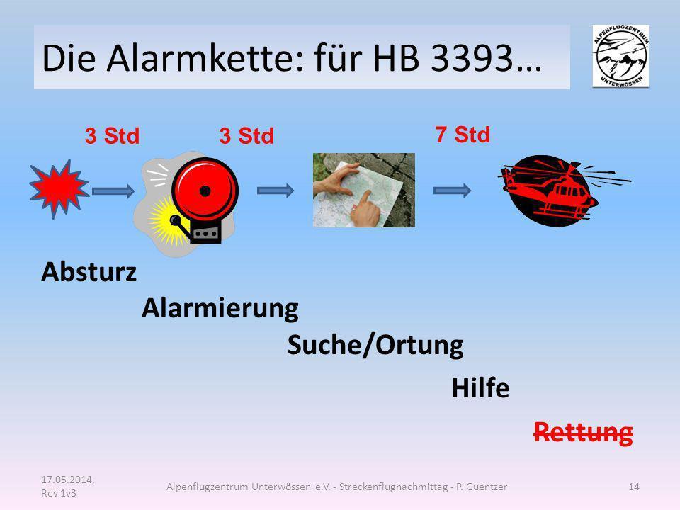 Die Alarmkette: für HB 3393… Absturz Alarmierung Suche/Ortung Hilfe Rettung 17.05.2014, Rev 1v3 Alpenflugzentrum Unterwössen e.V. - Streckenflugnachmi