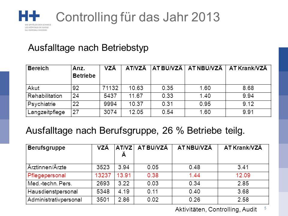 6 Audits 2013 und bis 09/2014 Aktivitäten, Controlling, Audit  25 Audits 2013  sehr gut: 15  gut: 5  erfüllt: 3  nicht erfüllt: 2  26 Audits bis 09/2014  sehr gut: 14  gut: 3  erfüllt: 6  nicht erfüllt: 3