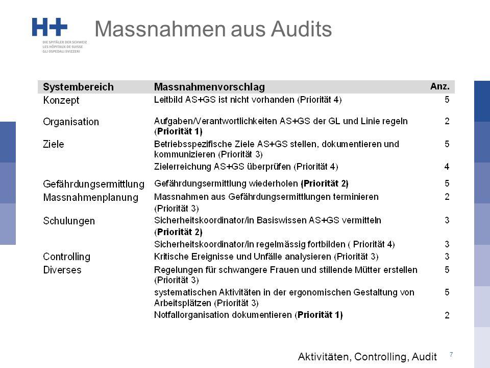 Schritt 2: Kader-Workshops Organisation  basierend auf den Resultaten des Fragebogens -max.