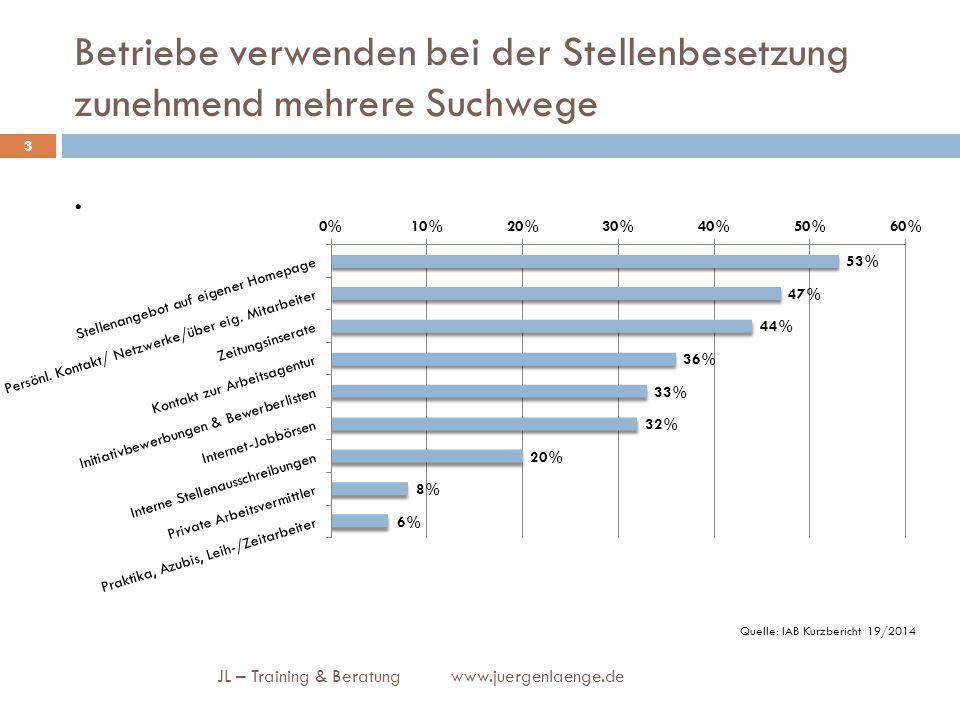 Betriebe verwenden bei der Stellenbesetzung zunehmend mehrere Suchwege. JL – Training & Beratung www.juergenlaenge.de 3 Quelle: IAB Kurzbericht 19/201