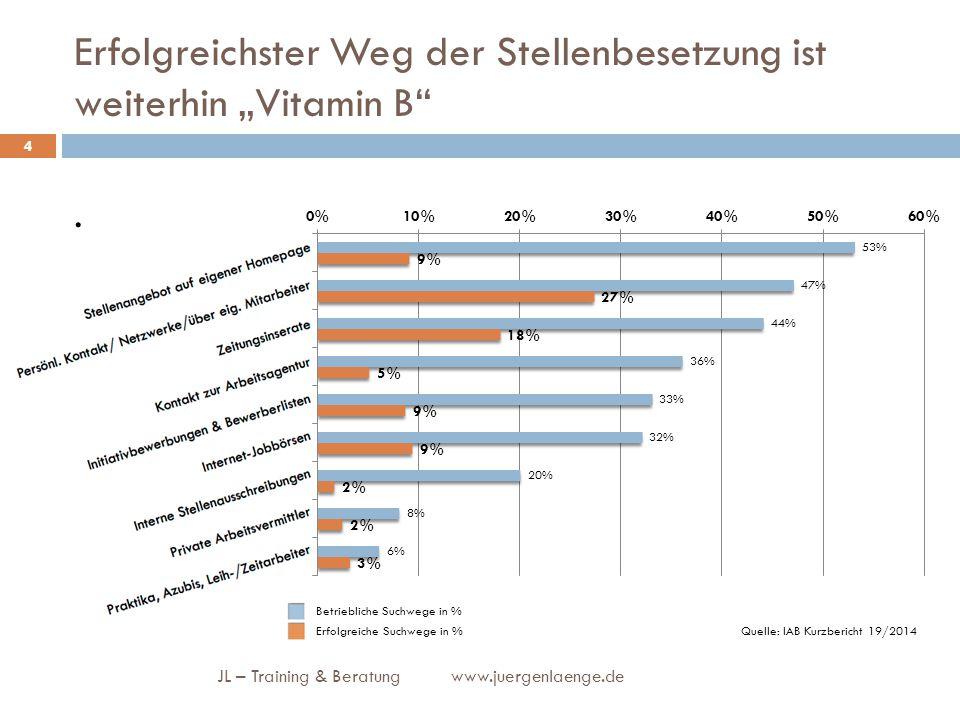 """Erfolgreichster Weg der Stellenbesetzung ist weiterhin """"Vitamin B"""". JL – Training & Beratung www.juergenlaenge.de 4 Quelle: IAB Kurzbericht 19/2014 Be"""