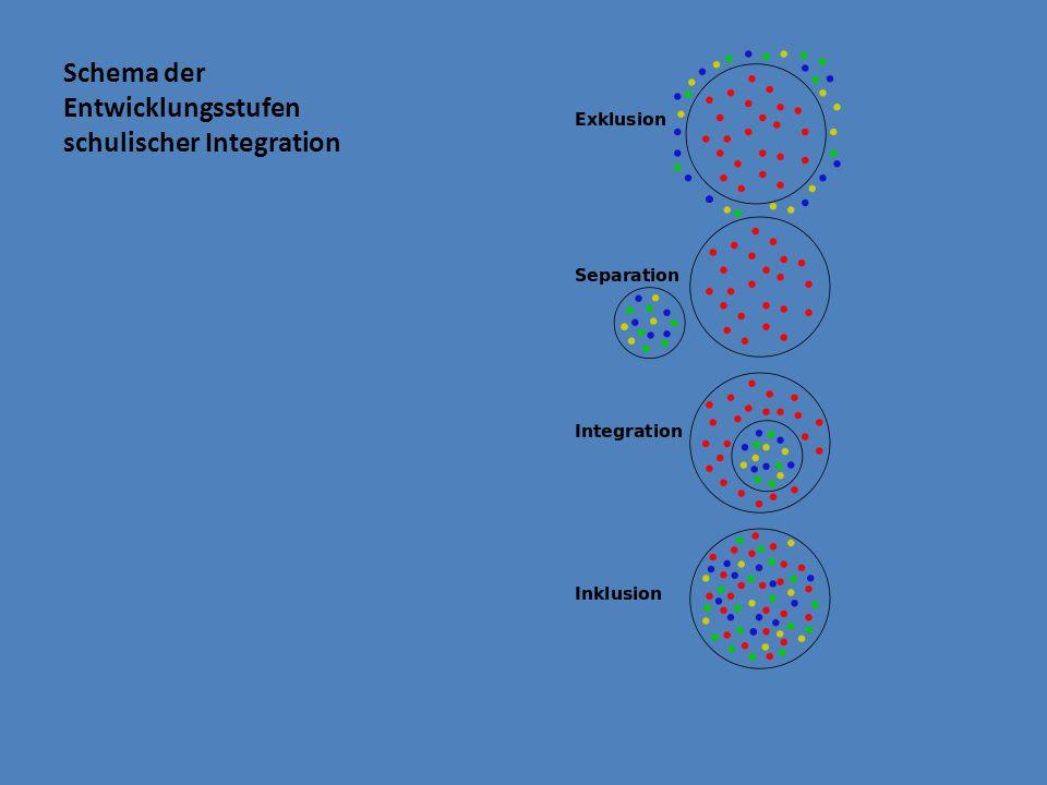 Schema der Entwicklungsstufen schulischer Integration