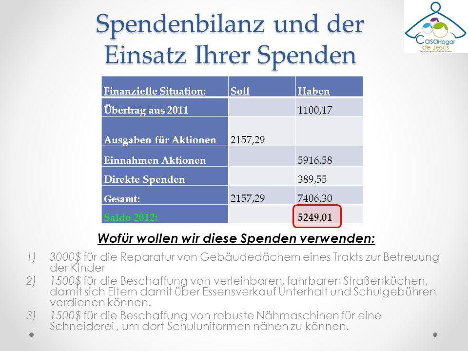 Finanzielle Situation:SollHaben Übertrag aus 20111100,17 Ausgaben für Aktionen2157,29 Einnahmen Aktionen5916,58 Direkte Spenden389,55 Gesamt: 2157,297