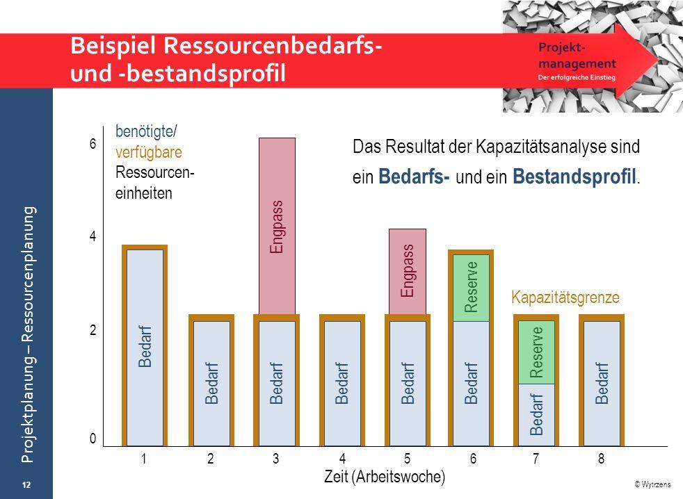 © Wytrzens Projektplanung – Ressourcenplanung Beispiel Ressourcenbedarfs- und -bestandsprofil Das Resultat der Kapazitätsanalyse sind ein Bedarfs- und