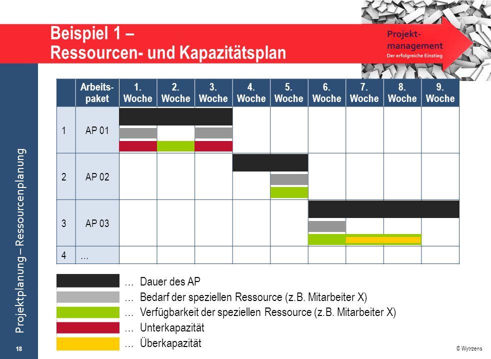 © Wytrzens Projektplanung – Ressourcenplanung … Dauer des AP … Bedarf der speziellen Ressource (z.B. Mitarbeiter X) … Verfügbarkeit der speziellen Res