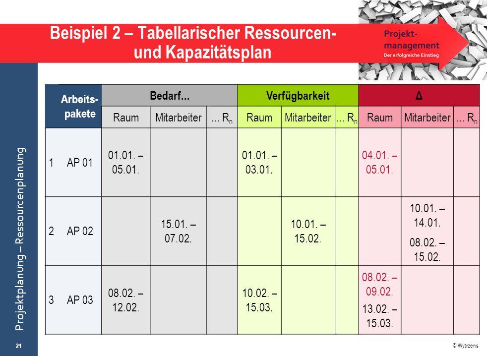 © Wytrzens Projektplanung – Ressourcenplanung Beispiel 2 – Tabellarischer Ressourcen- und Kapazitätsplan 21 Arbeits- pakete Bedarf...VerfügbarkeitΔ Ra
