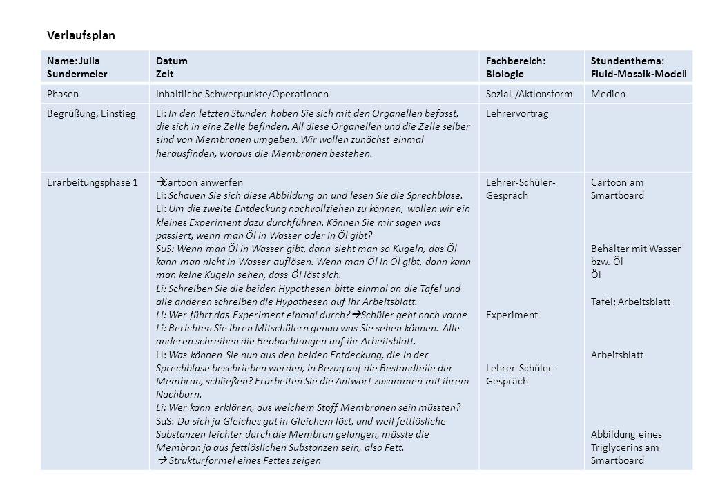 Name: Julia Sundermeier Datum Zeit Fachbereich: Biologie Stundenthema: Fluid-Mosaik-Modell PhasenInhaltliche Schwerpunkte/OperationenSozial-/Aktionsfo