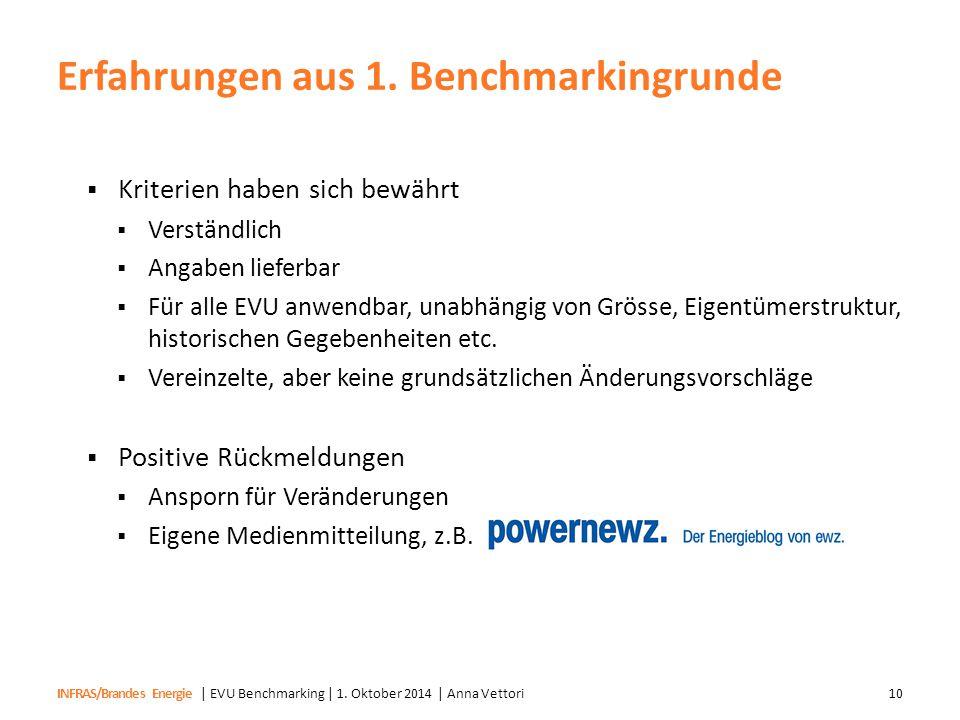INFRAS/Brandes Energie Erfahrungen aus 1. Benchmarkingrunde | EVU Benchmarking | 1. Oktober 2014 | Anna Vettori10  Kriterien haben sich bewährt  Ver