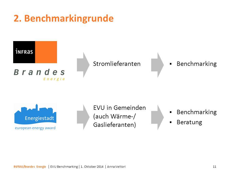 INFRAS/Brandes Energie 2. Benchmarkingrunde | EVU Benchmarking | 1. Oktober 2014 | Anna Vettori11 Stromlieferanten EVU in Gemeinden (auch Wärme-/ Gasl