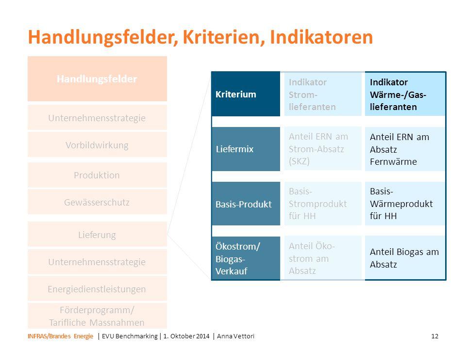 INFRAS/Brandes Energie Handlungsfelder, Kriterien, Indikatoren | EVU Benchmarking | 1. Oktober 2014 | Anna Vettori12 Kriterium Indikator Strom- liefer
